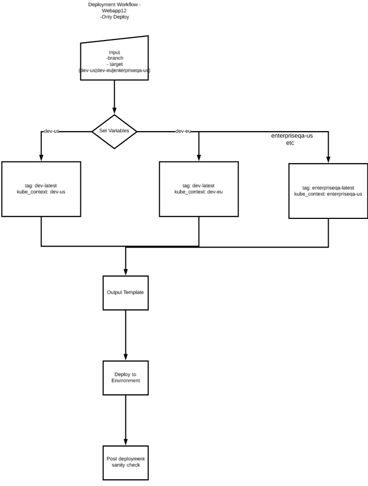 flow diagram example